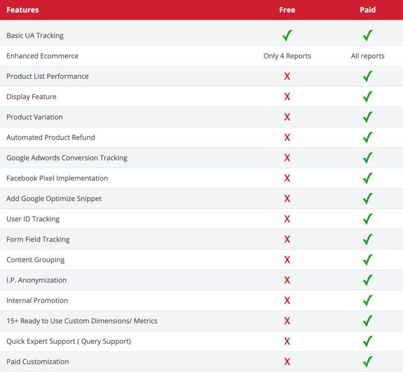 Features i Tatvic's plugin til E-handelssporing i Google Analytics